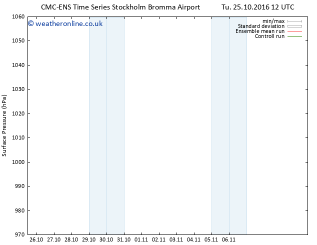 Surface pressure CMC TS Su 06.11.2016 00 GMT