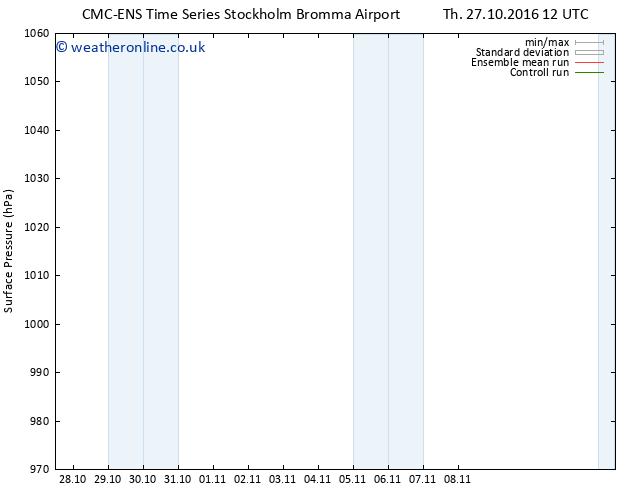 Surface pressure CMC TS Su 30.10.2016 06 GMT
