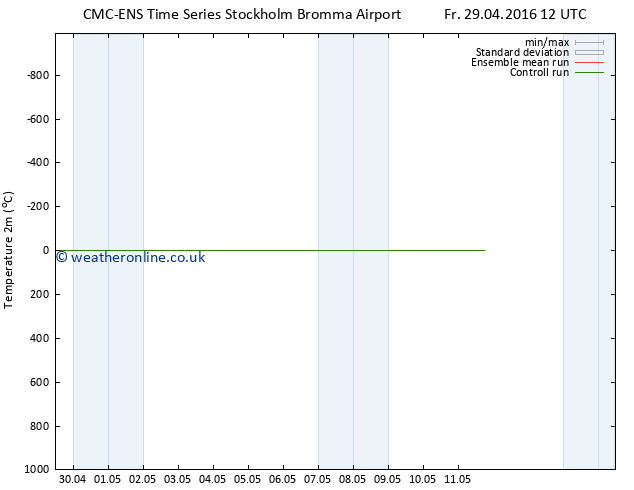 Temperature (2m) CMC TS Sa 30.04.2016 12 GMT