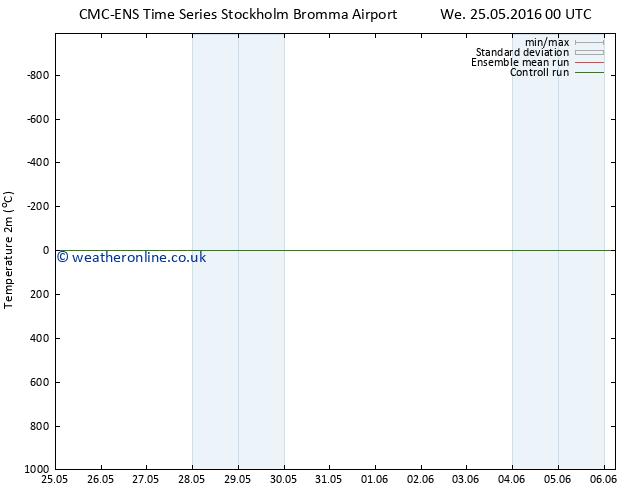 Temperature (2m) CMC TS We 25.05.2016 06 GMT