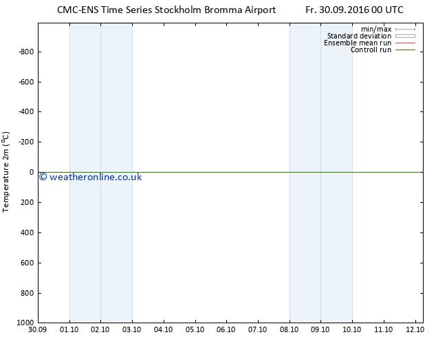 Temperature (2m) CMC TS Fr 30.09.2016 06 GMT