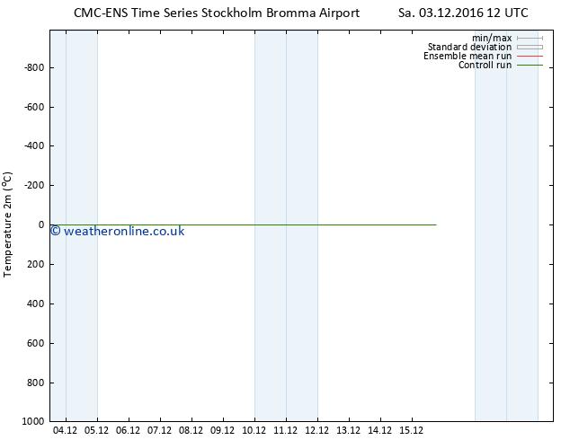 Temperature (2m) CMC TS Fr 09.12.2016 00 GMT