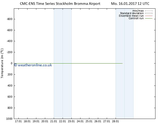 Temperature (2m) CMC TS Mo 16.01.2017 18 GMT