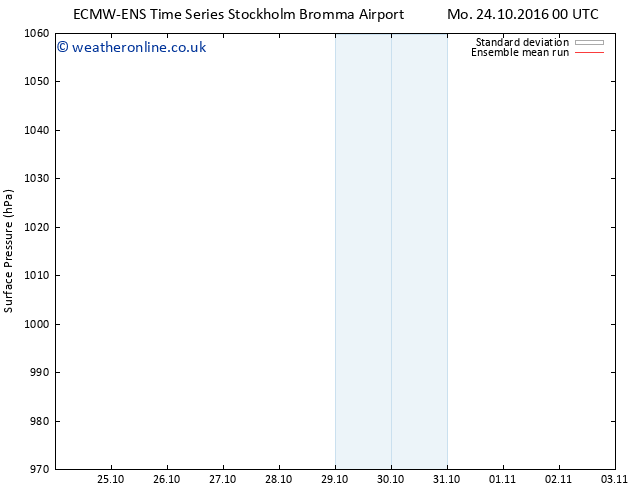 Surface pressure ECMWFTS Mo 31.10.2016 00 GMT