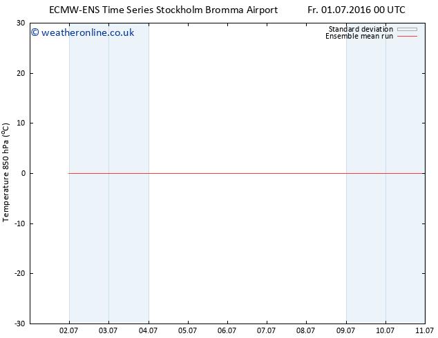 Temp. 850 hPa ECMWFTS Su 03.07.2016 00 GMT