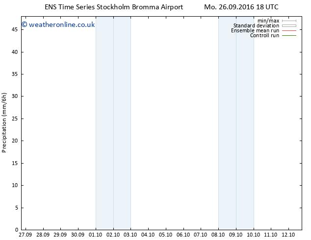 Precipitation GEFS TS Tu 27.09.2016 00 GMT