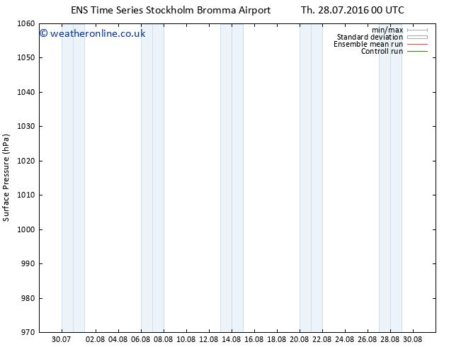 Surface pressure GEFS TS Th 28.07.2016 06 GMT