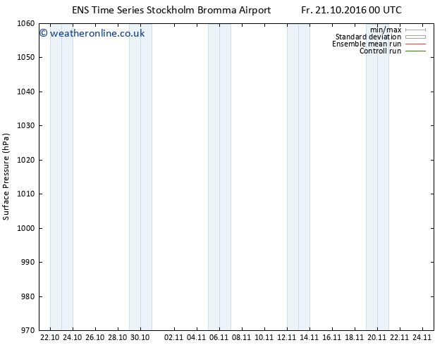 Surface pressure GEFS TS Fr 21.10.2016 06 GMT