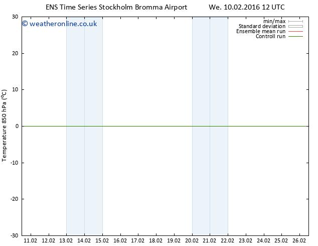 Temp. 850 hPa GEFS TS Th 18.02.2016 00 GMT