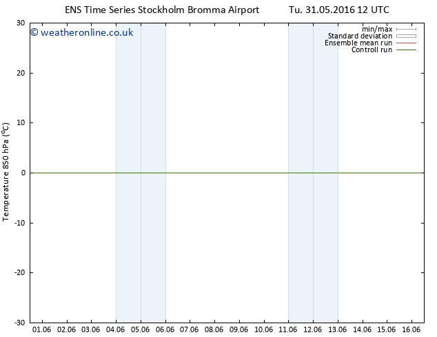 Temp. 850 hPa GEFS TS Mo 06.06.2016 18 GMT