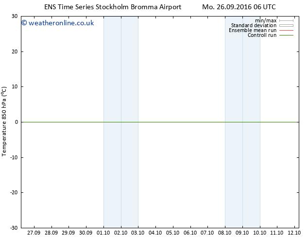 Temp. 850 hPa GEFS TS Tu 27.09.2016 00 GMT