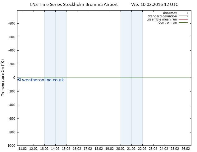 Temperature (2m) GEFS TS Fr 12.02.2016 12 GMT