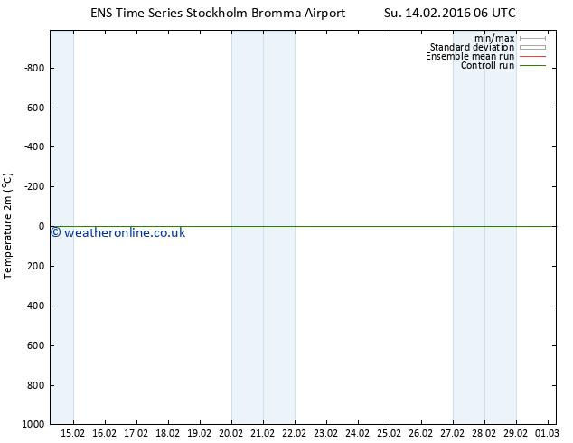 Temperature (2m) GEFS TS Su 14.02.2016 12 GMT