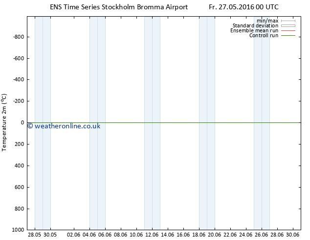 Temperature (2m) GEFS TS Fr 27.05.2016 06 GMT