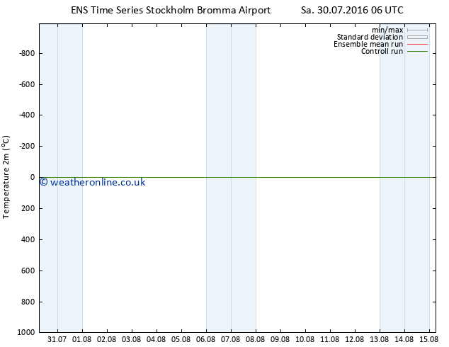 Temperature (2m) GEFS TS Sa 30.07.2016 12 GMT