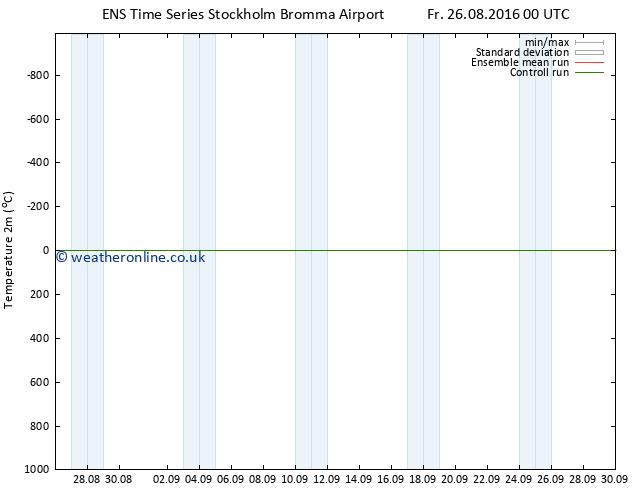 Temperature (2m) GEFS TS Su 28.08.2016 00 GMT