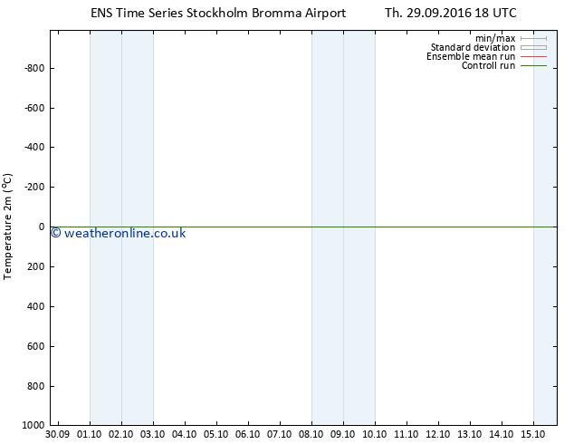 Temperature (2m) GEFS TS Fr 30.09.2016 00 GMT