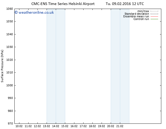 Surface pressure CMC TS Sa 13.02.2016 18 GMT