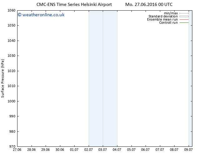 Surface pressure CMC TS Su 03.07.2016 12 GMT