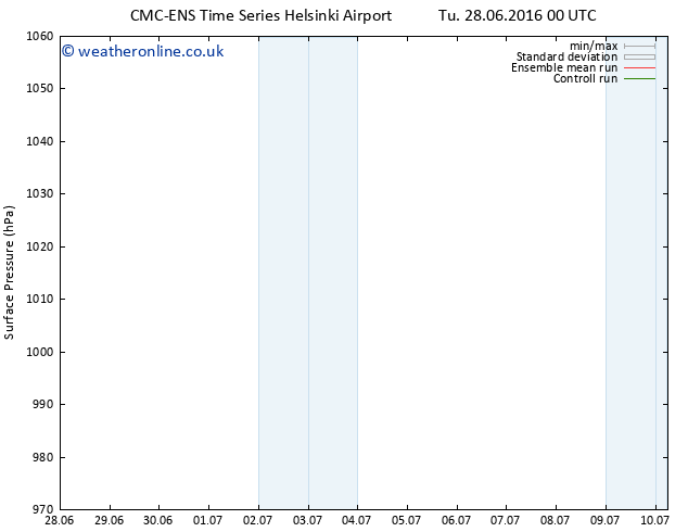 Surface pressure CMC TS Sa 02.07.2016 00 GMT