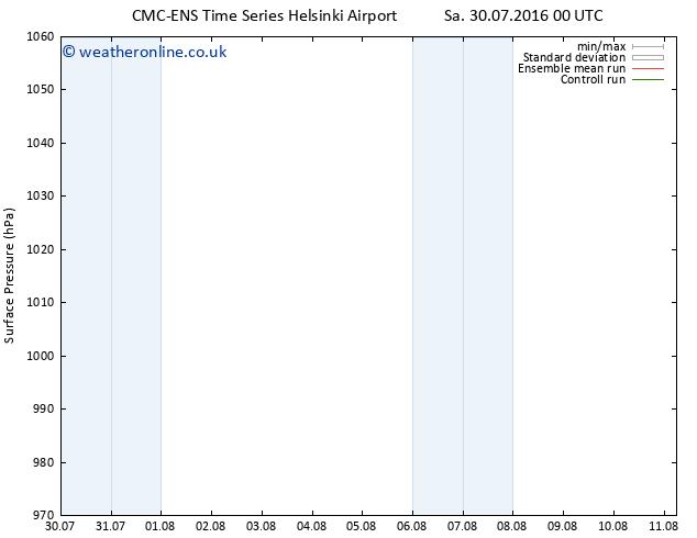 Surface pressure CMC TS Sa 06.08.2016 12 GMT