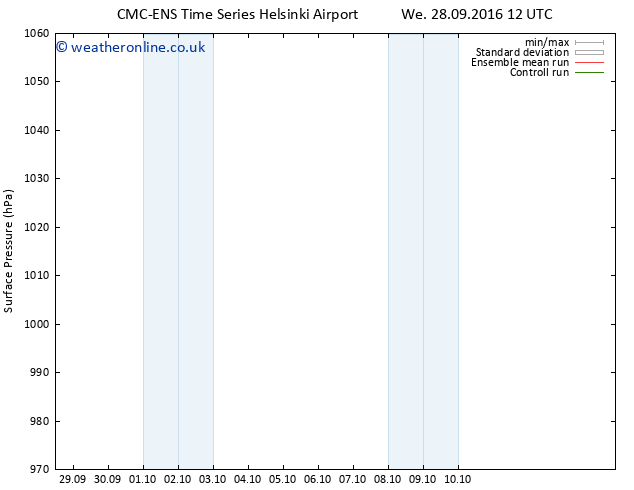 Surface pressure CMC TS Mo 10.10.2016 18 GMT
