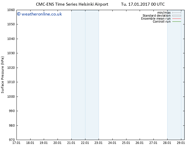 Surface pressure CMC TS Tu 24.01.2017 12 GMT