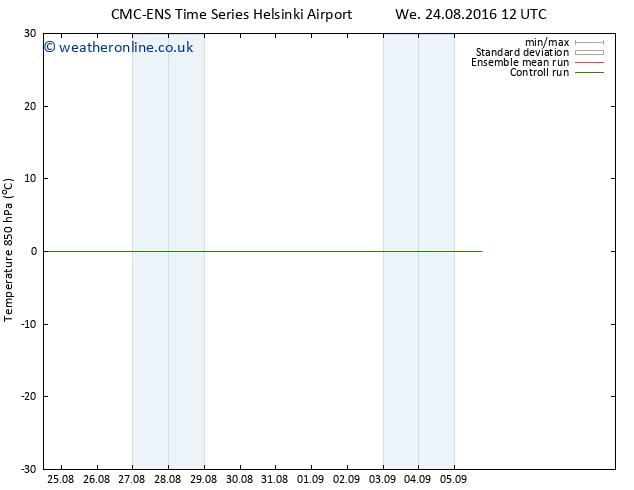 Temp. 850 hPa CMC TS Th 25.08.2016 12 GMT