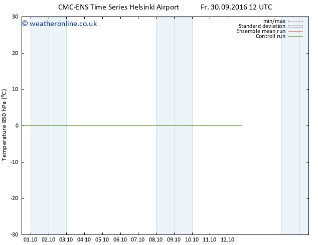 Temp. 850 hPa CMC TS Fr 30.09.2016 18 GMT