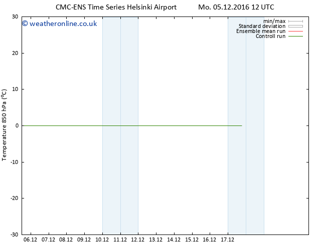 Temp. 850 hPa CMC TS We 07.12.2016 00 GMT