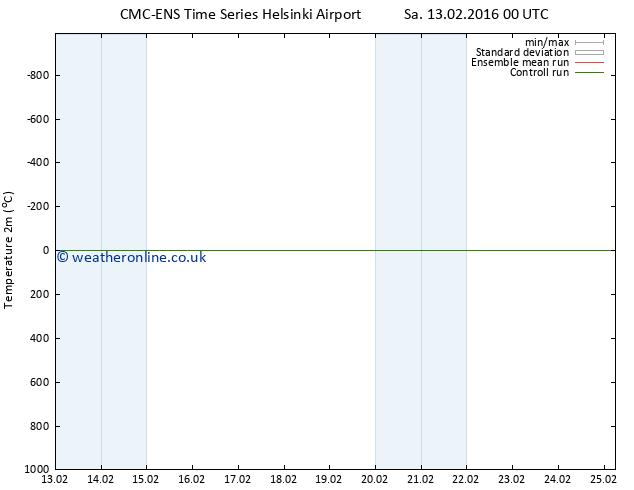 Temperature (2m) CMC TS Su 14.02.2016 06 GMT