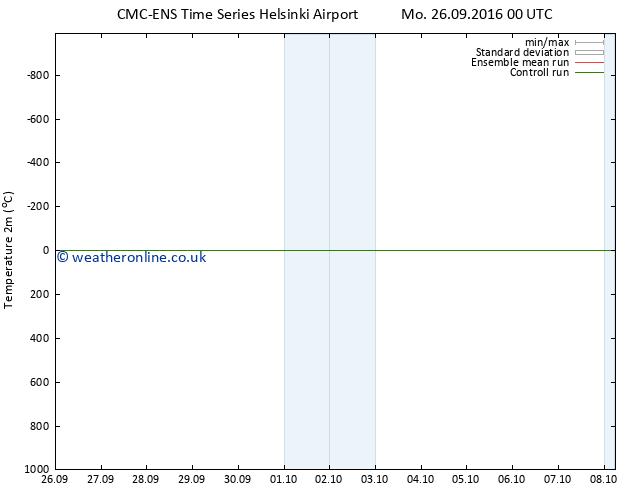 Temperature (2m) CMC TS Tu 27.09.2016 06 GMT