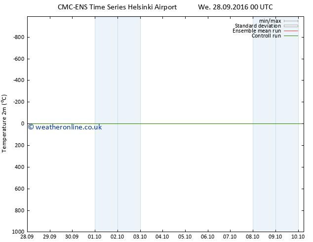 Temperature (2m) CMC TS Th 29.09.2016 00 GMT