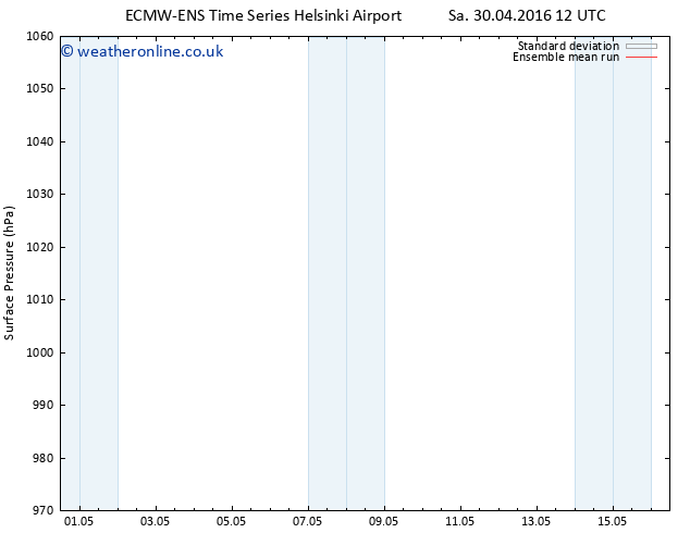 Surface pressure ECMWFTS Mo 02.05.2016 12 GMT