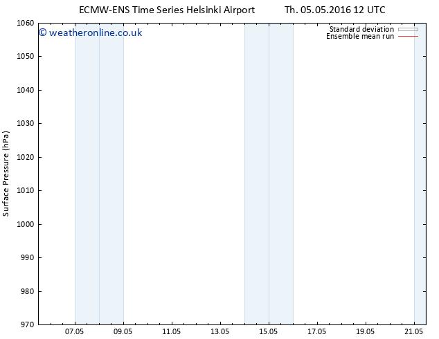 Surface pressure ECMWFTS Fr 06.05.2016 12 GMT