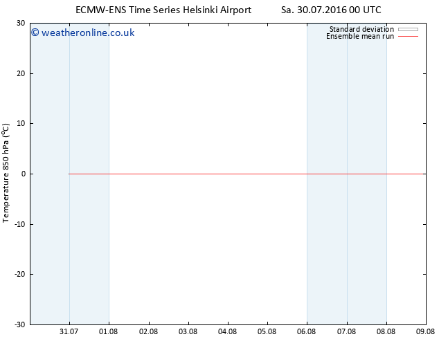 Temp. 850 hPa ECMWFTS Su 31.07.2016 00 GMT