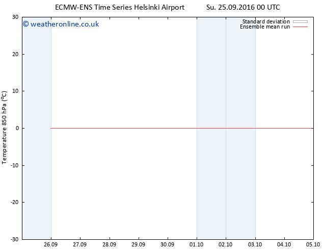 Temp. 850 hPa ECMWFTS Mo 26.09.2016 00 GMT