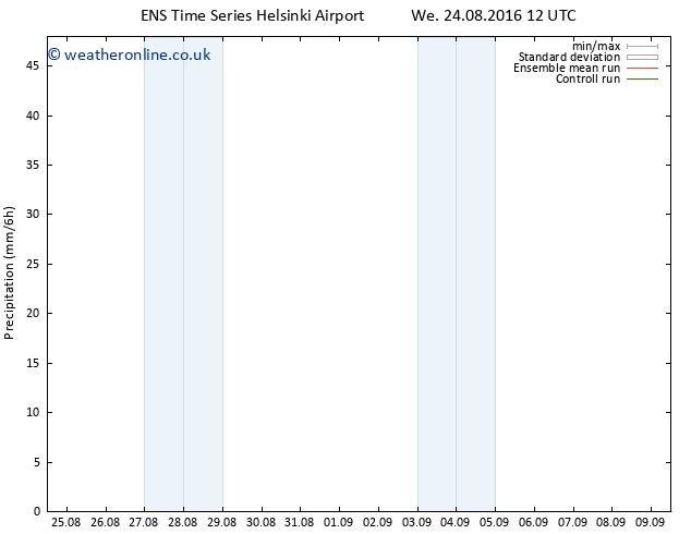 Precipitation GEFS TS We 24.08.2016 18 GMT