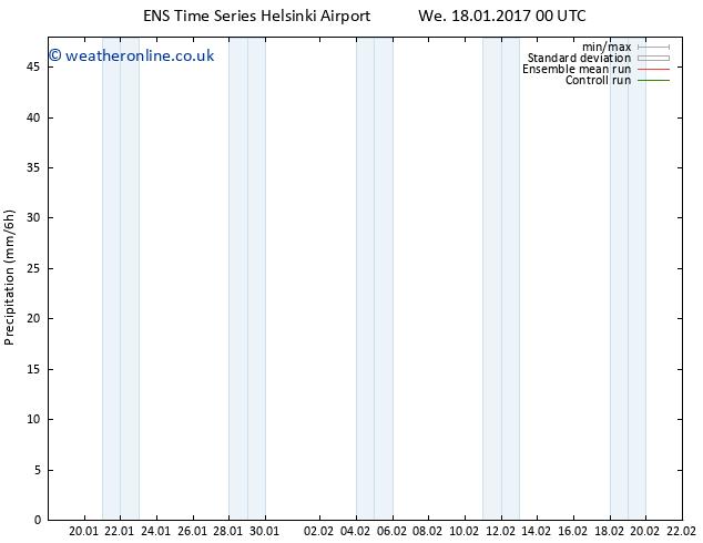 Precipitation GEFS TS We 25.01.2017 12 GMT