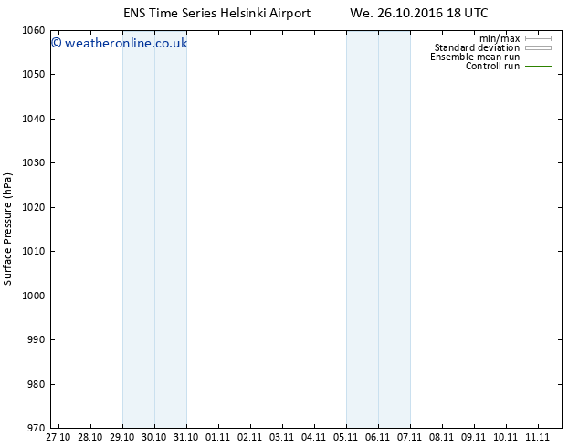 Surface pressure GEFS TS Fr 28.10.2016 18 GMT