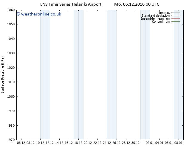 Surface pressure GEFS TS We 07.12.2016 06 GMT