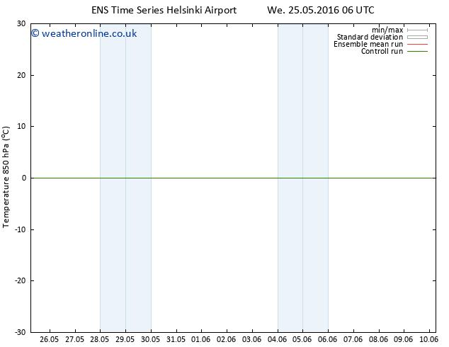 Temp. 850 hPa GEFS TS Fr 27.05.2016 00 GMT
