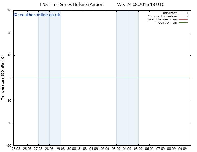 Temp. 850 hPa GEFS TS Fr 26.08.2016 12 GMT
