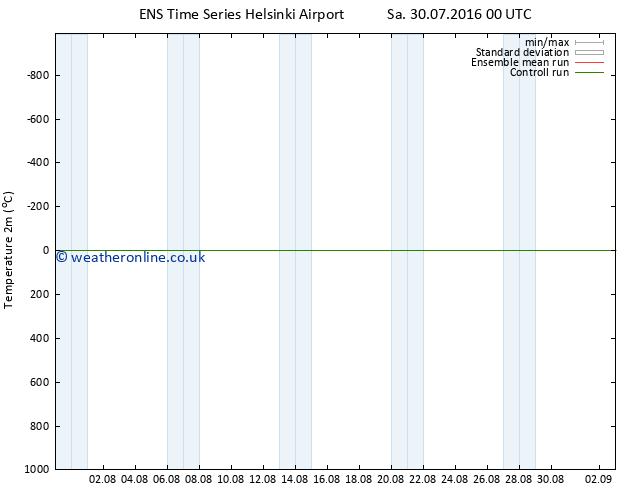 Temperature (2m) GEFS TS Su 31.07.2016 18 GMT