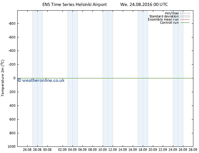 Temperature (2m) GEFS TS We 31.08.2016 00 GMT