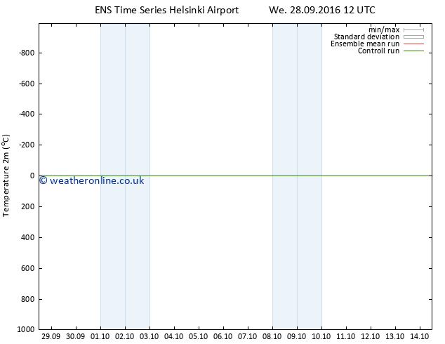 Temperature (2m) GEFS TS We 05.10.2016 12 GMT