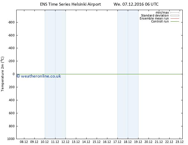 Temperature (2m) GEFS TS We 14.12.2016 06 GMT