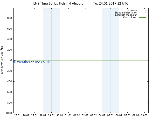Temperature (2m) GEFS TS Tu 31.01.2017 12 GMT