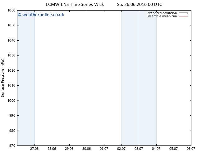 Surface pressure ECMWFTS Tu 28.06.2016 00 GMT