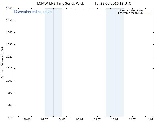 Surface pressure ECMWFTS Sa 02.07.2016 12 GMT